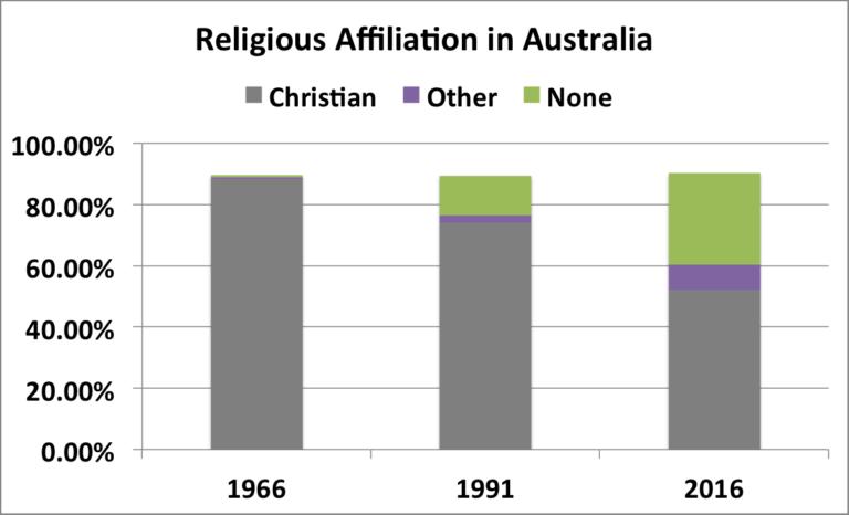 The Decline of Religion in Australia  | scottjhiggins com